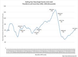 record sale price record august home average sales price reclaiming common sense