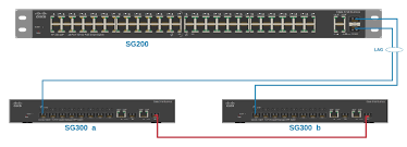 solved connecting a sg200 access to 2 sg300 cisco support