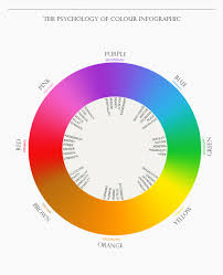 nifty chart discussing the emotions we associate with colors