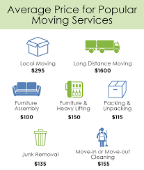 furniture how much does furniture removal cost small home