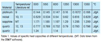 Specific Heat Table Heat Capacity Determination At High Temperatures By Tga Dsc Part