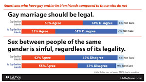 Same Sex Marriage Meme - same sex marriage is now the law of the u s land what now for