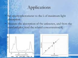 Applications Of Colorimetry In Analytical Chemistry Colorimetry Spectrophotometry By Dr Tasnim