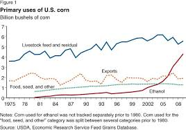 where did more corn ethanol really come from treehugger