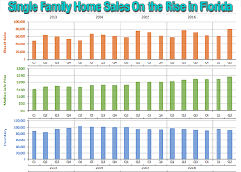housing trends 2017 fla s housing market sales median prices rise in 2q 2017 press