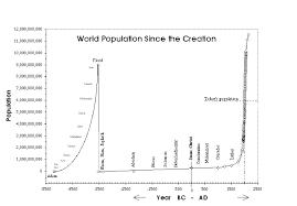 world population since creation