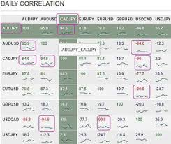 forex pairs correlation table 10 forex day trading mistakes that will cost you