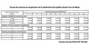 aumento el salario para empleadas domesticas 2016 en uruguay publicado en gaceta oficial nº 39 660 aumento salarial 2011 venelogía