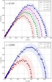 modeling and experimentation with asymmetric rigid bodies a