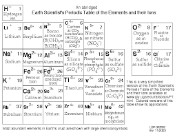 Why Was The Periodic Table Developed Earth Scientist U0027s Periodic Table
