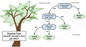 how decision tree algorithm works