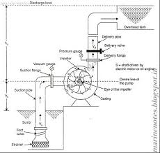 11 answers why is priming necessary for centrifugal pump and not