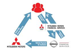 nissan mitsubishi nissan mitsubishi combine canadian financial services wheels ca