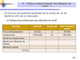 amortissement mobilier de bureau business plan sequence 2