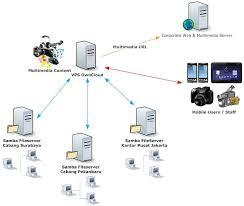 membuat vps di komputer sendiri mikrotik sebagai server radius untuk authentifikasi user hotspot