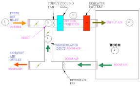 typical psychrometric processes