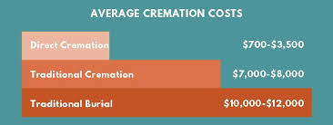 what is the cost of cremation cremation services what you need to services prices options