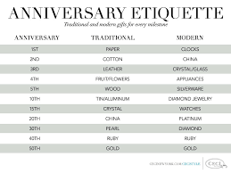 wedding gift etiquette anniversary etiquette traditional and modern gifts for every