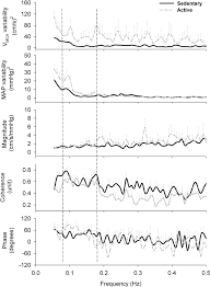 Barometric Pressure Map Chronic Physical Activity Mitigates Cerebral Hypoperfusion During