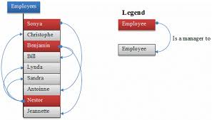 employee table sql queries 10 frequently asked sql query interview questions java67