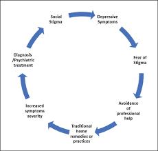 Seeking Text The Impact Of Mental Illness Stigma On Help Seeking Process Among