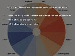 Does Colour Blindness Affect Males Or Females More Color Blindness Powerpoint By Hannah Elizabeth