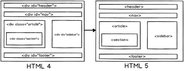 html div tag how is the page structure of html 5 different from html 4 html 5