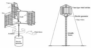 a sketch of the vane type wind turbine b and general view of