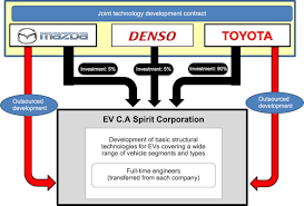 mazda corp toyota mazda denso join forces for ev development
