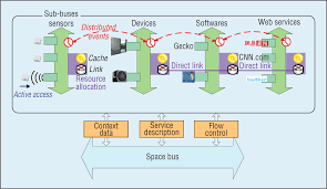 pervasive service bus smart soa infrastructure for ambient