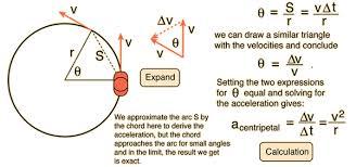 circular motion and rotation