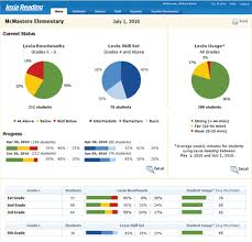 testing weekly status report template assessment without testing