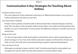primary care asthma management inhaled corticosteroids and other