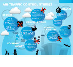 more than 35 days of air traffic control strikes have cost u20ac12 billion to the eu