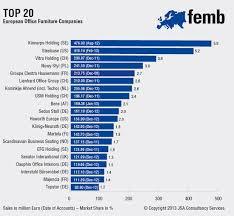 furniture companies 2012 top 100 european office furniture manufacturers your