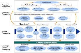 strategy map template strategy map template for operational excellence or best total cost