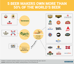 toyota company in usa biggest beer companies in the world business insider