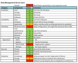 sql server health check report template boost your oracle performance