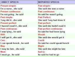 reported speech my english blog