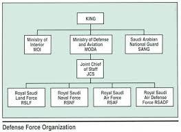 Ministry Of Interior Jobs Royal Saudi Minister Of Defense And Aviation Moda