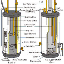 water heater parts diagram gs640ybrt water heater parts diagram
