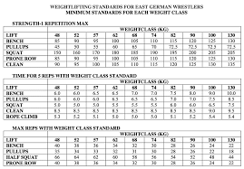 Bench Press Standards By Age Concurrent Training Implications For Freestyle Wrestling