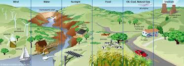 renewable energy britannica com