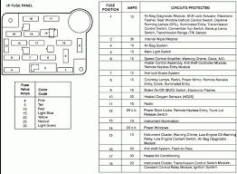 1995 mustang fuse box wiring diagram discernir net