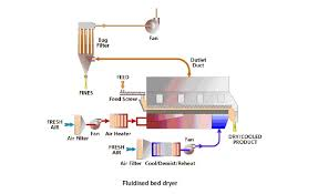 Air Fluidized Bed Fluidised Bed Dryer Fluid Bed Dryers Fluidized Bed Drying System
