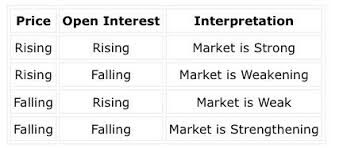 What Is Open Table 2 Answers What Do You Mean By Open Interest Rise And Fall In