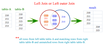 Join Three Tables Sql Sqlite Left Join Or Left Outer Join W3resource