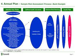 commercial risk model risk based internal audit in banks ppt video online download