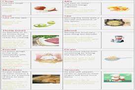 vocabulaire cuisine recette de cuisine en anglais inspirational hostelo