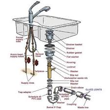 kitchen faucet plumbing sink faucet design anatomy kitchen sink installation illustration